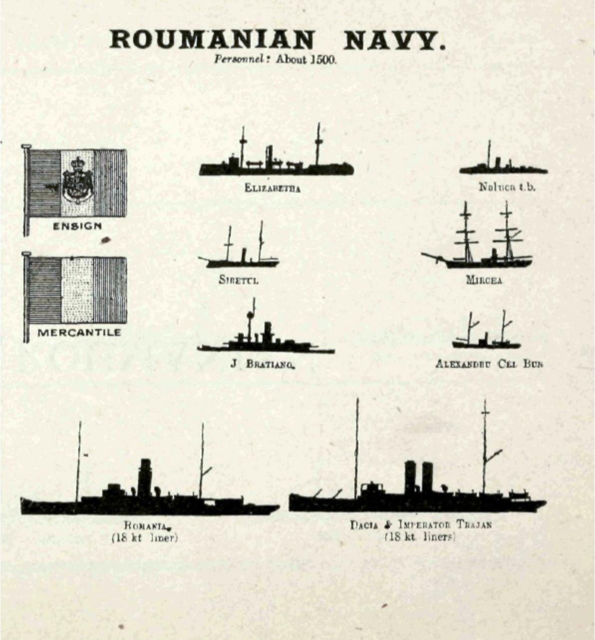 Momentos de História - Marinha Romena na Grande Guerra